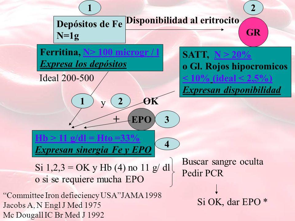 Depósitos de Fe N=1g GR Disponibilidad al eritrocito Ferritina, N> 100 microgr / l Expresa los depósitos 12 SATT, N > 20% o Gl. Rojos hipocromicos < 1