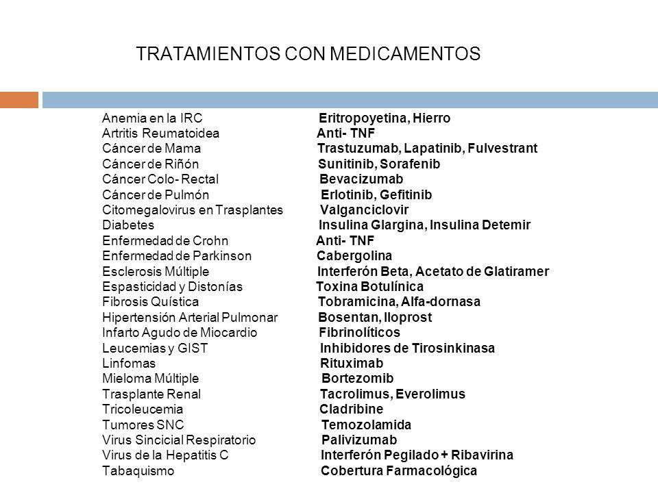 Anemia en la IRC Eritropoyetina, Hierro Artritis Reumatoidea Anti- TNF Cáncer de Mama Trastuzumab, Lapatinib, Fulvestrant Cáncer de Riñón Sunitinib, Sorafenib Cáncer Colo- Rectal Bevacizumab Cáncer de Pulmón Erlotinib, Gefitinib Citomegalovirus en Trasplantes Valganciclovir Diabetes Insulina Glargina, Insulina Detemir Enfermedad de Crohn Anti- TNF Enfermedad de Parkinson Cabergolina Esclerosis Múltiple Interferón Beta, Acetato de Glatiramer Espasticidad y Distonías Toxina Botulínica Fibrosis Quística Tobramicina, Alfa-dornasa Hipertensión Arterial Pulmonar Bosentan, Iloprost Infarto Agudo de Miocardio Fibrinolíticos Leucemias y GIST Inhibidores de Tirosinkinasa Linfomas Rituximab Mieloma Múltiple Bortezomib Trasplante Renal Tacrolimus, Everolimus Tricoleucemia Cladribine Tumores SNC Temozolamida Virus Sincicial Respiratorio Palivizumab Virus de la Hepatitis C Interferón Pegilado + Ribavirina Tabaquismo Cobertura Farmacológica TRATAMIENTOS CON MEDICAMENTOS