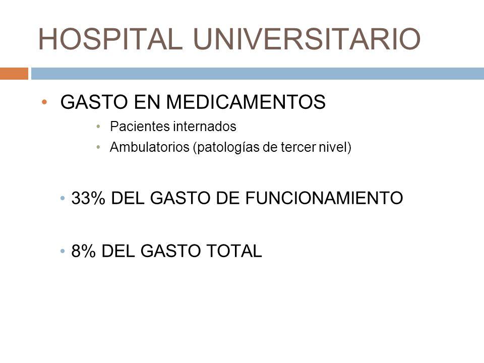 HOSPITAL UNIVERSITARIO GASTO EN MEDICAMENTOS Pacientes internados Ambulatorios (patologías de tercer nivel) 33% DEL GASTO DE FUNCIONAMIENTO 8% DEL GASTO TOTAL
