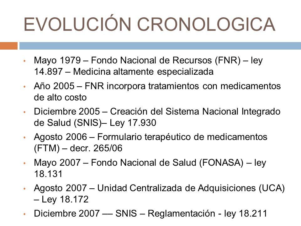 EVOLUCIÓN CRONOLOGICA Mayo 1979 – Fondo Nacional de Recursos (FNR) – ley 14.897 – Medicina altamente especializada Año 2005 – FNR incorpora tratamient