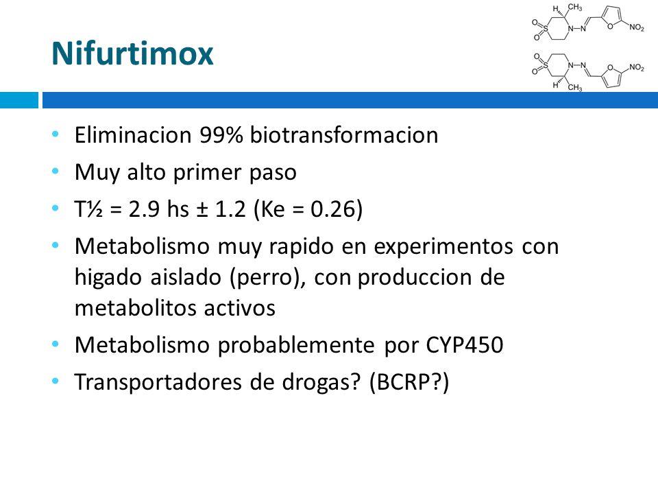 Nifurtimox Eliminacion 99% biotransformacion Muy alto primer paso T½ = 2.9 hs ± 1.2 (Ke = 0.26) Metabolismo muy rapido en experimentos con higado aisl