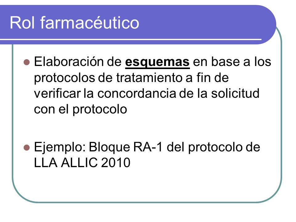Rol farmacéutico Elaboración de esquemas en base a los protocolos de tratamiento a fin de verificar la concordancia de la solicitud con el protocolo E