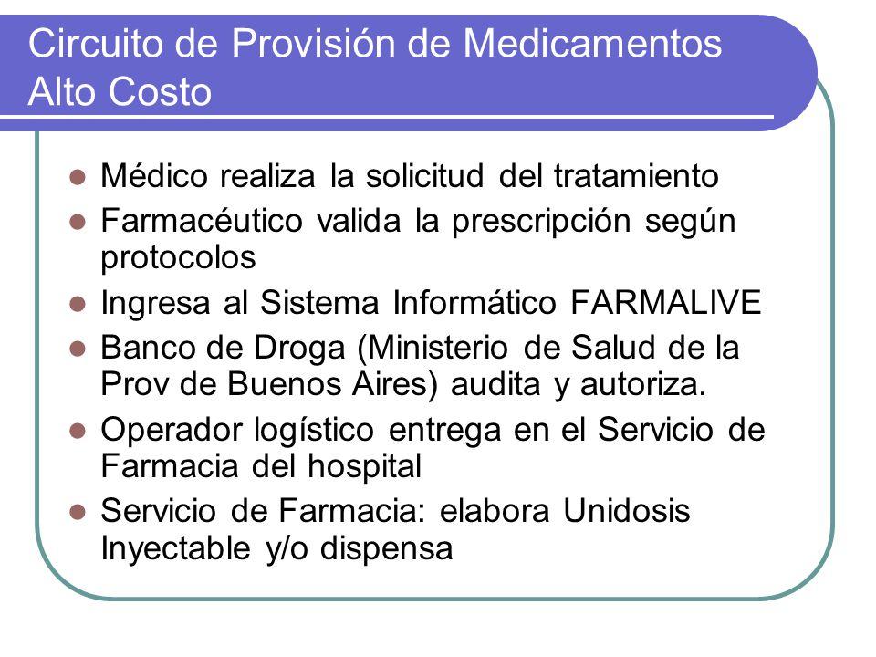 Circuito de Provisión de Medicamentos Alto Costo Médico realiza la solicitud del tratamiento Farmacéutico valida la prescripción según protocolos Ingr