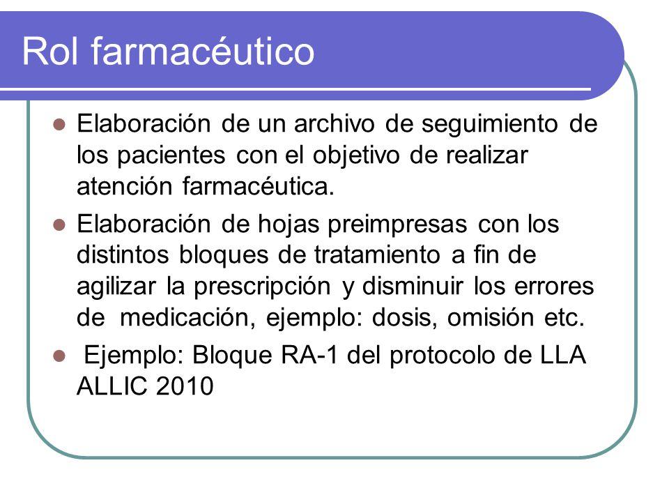 Rol farmacéutico Elaboración de un archivo de seguimiento de los pacientes con el objetivo de realizar atención farmacéutica. Elaboración de hojas pre