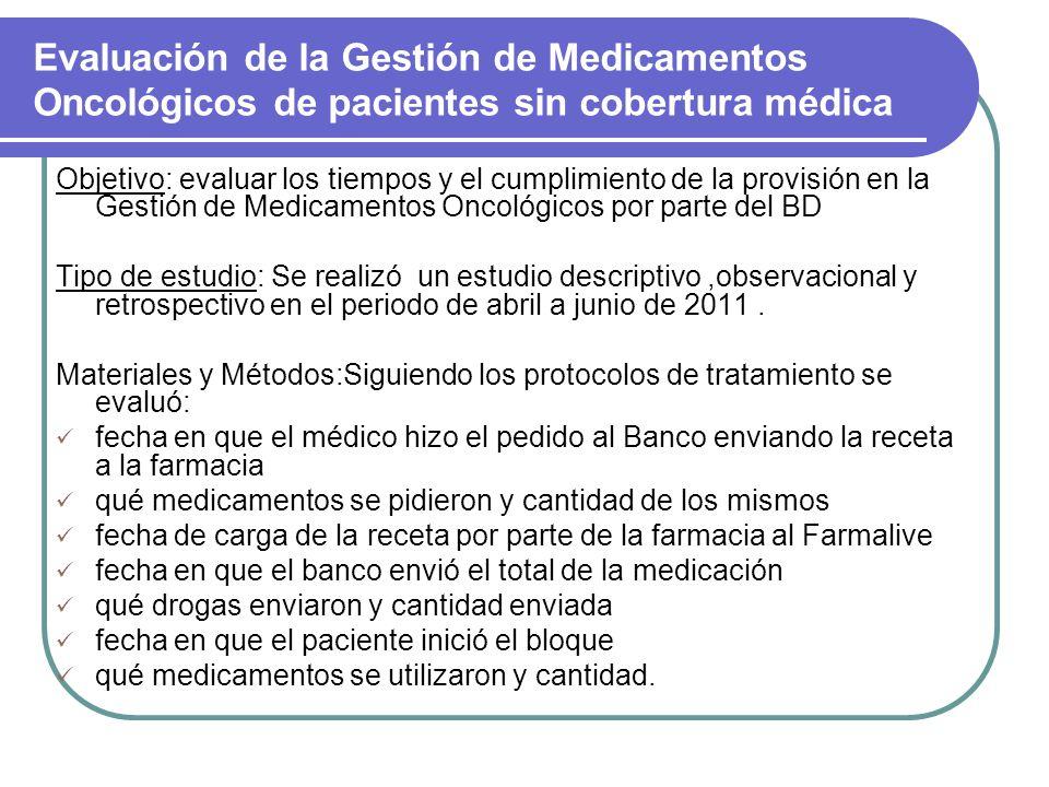 Evaluación de la Gestión de Medicamentos Oncológicos de pacientes sin cobertura médica Objetivo: evaluar los tiempos y el cumplimiento de la provisión