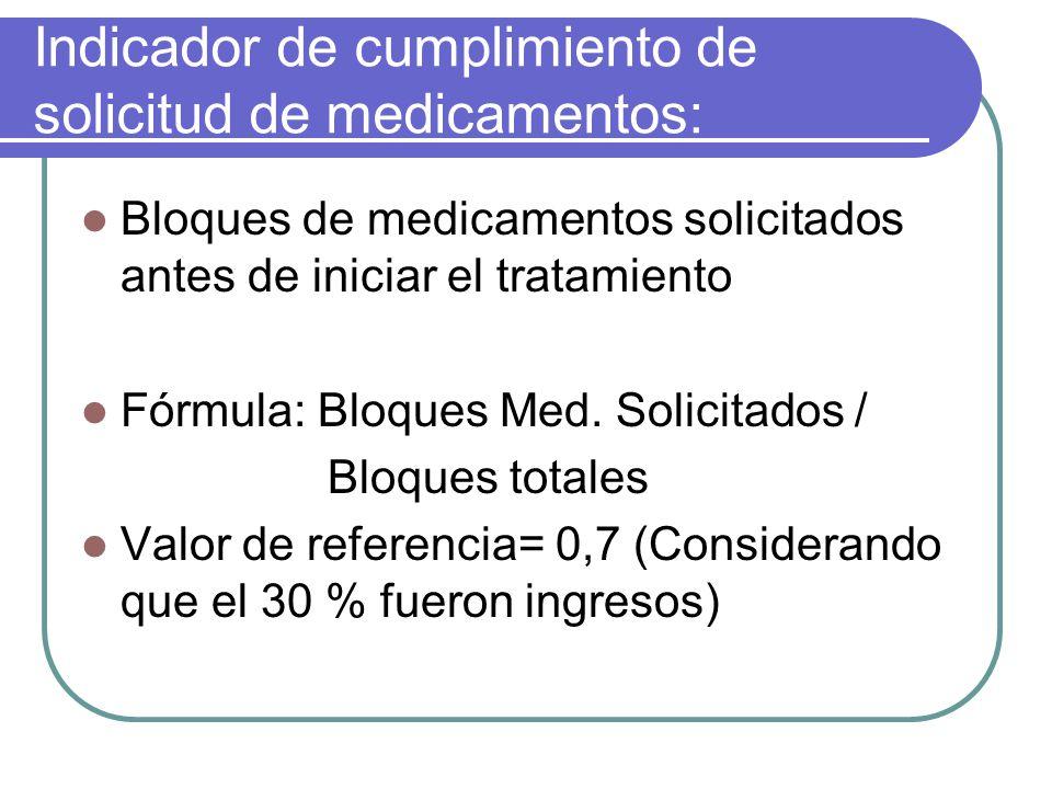 Indicador de cumplimiento de solicitud de medicamentos: Bloques de medicamentos solicitados antes de iniciar el tratamiento Fórmula: Bloques Med. Soli