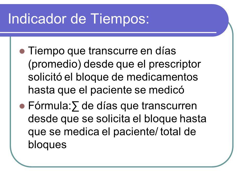 Indicador de Tiempos: Tiempo que transcurre en días (promedio) desde que el prescriptor solicitó el bloque de medicamentos hasta que el paciente se me