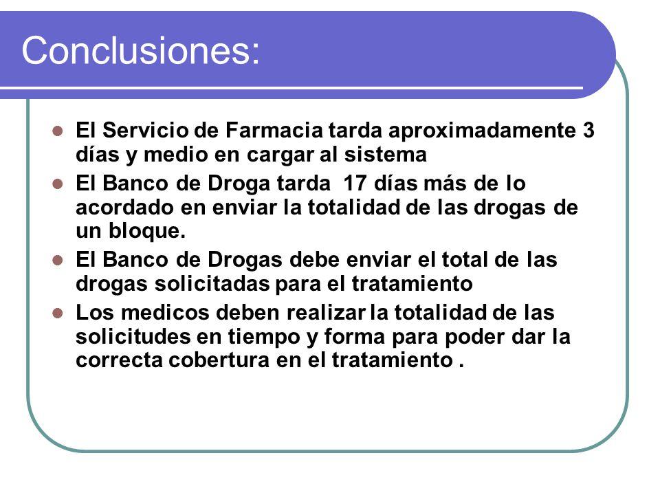 Conclusiones: El Servicio de Farmacia tarda aproximadamente 3 días y medio en cargar al sistema El Banco de Droga tarda 17 días más de lo acordado en