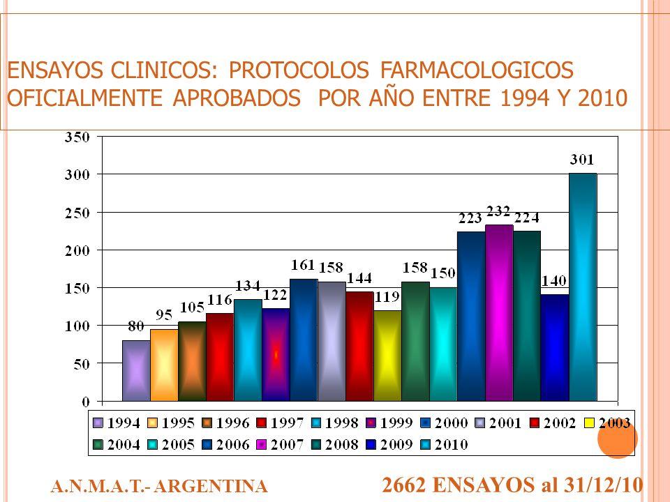 ENSAYOS CLINICOS: PROTOCOLOS FARMACOLOGICOS OFICIALMENTE APROBADOS POR AÑO ENTRE 1994 Y 2010 A.N.M.A.T.- ARGENTINA 2662 ENSAYOS al 31/12/10