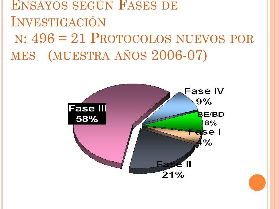 E NSAYOS SEGÚN F ASES DE I NVESTIGACIÓN N : 496 = 21 P ROTOCOLOS NUEVOS POR MES ( MUESTRA AÑOS 2006-07)