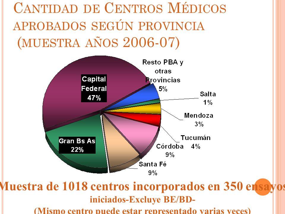 C ANTIDAD DE C ENTROS M ÉDICOS APROBADOS SEGÚN PROVINCIA ( MUESTRA AÑOS 2006-07) Muestra de 1018 centros incorporados en 350 ensayos iniciados-Excluye BE/BD- (Mismo centro puede estar representado varias veces)