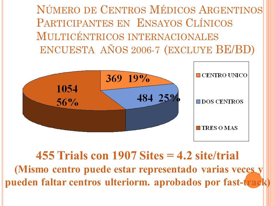 N ÚMERO DE C ENTROS M ÉDICOS A RGENTINOS P ARTICIPANTES EN E NSAYOS C LÍNICOS M ULTICÉNTRICOS INTERNACIONALES ENCUESTA AÑOS 2006-7 ( EXCLUYE BE/BD) 455 Trials con 1907 Sites = 4.2 site/trial (Mismo centro puede estar representado varias veces y pueden faltar centros ulteriorm.