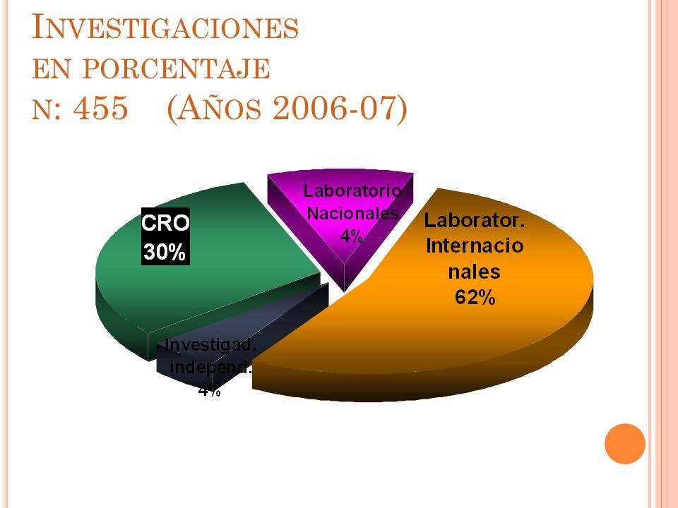 P ATROCINANTES DE LAS I NVESTIGACIONES EN PORCENTAJE N : 455 (A ÑOS 2006-07)