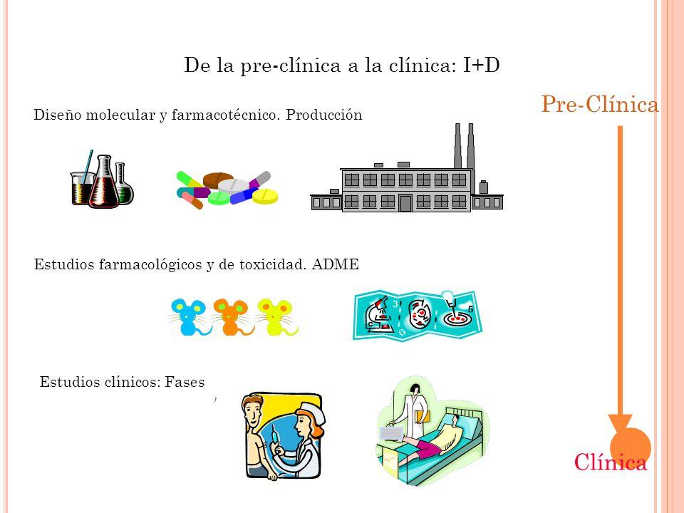 De la pre-clínica a la clínica: I+D Pre-Clínica Clínica Diseño molecular y farmacotécnico.