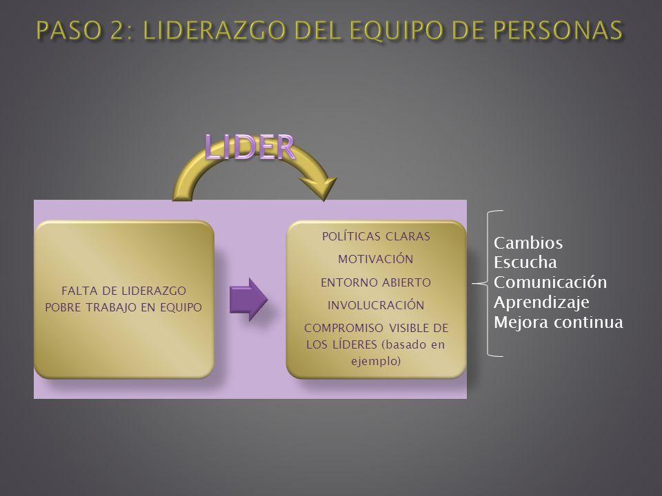 FALTA DE LIDERAZGO POBRE TRABAJO EN EQUIPO POLÍTICAS CLARAS MOTIVACIÓN ENTORNO ABIERTO INVOLUCRACIÓN COMPROMISO VISIBLE DE LOS LÍDERES (basado en ejem