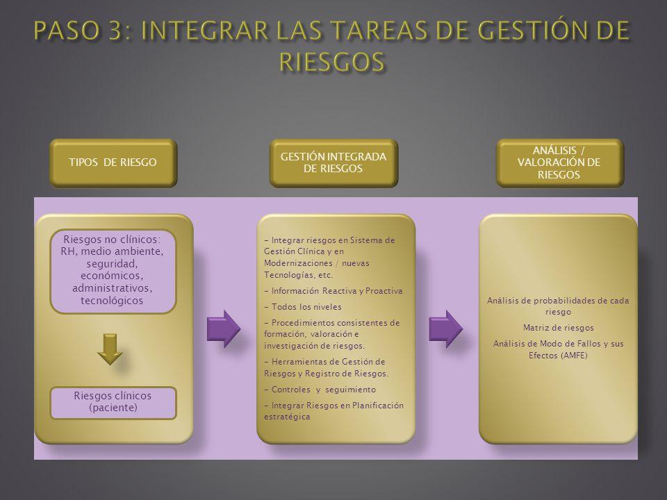 - Integrar riesgos en Sistema de Gestión Clínica y en Modernizaciones / nuevas Tecnologías, etc. - Información Reactiva y Proactiva - Todos los nivele