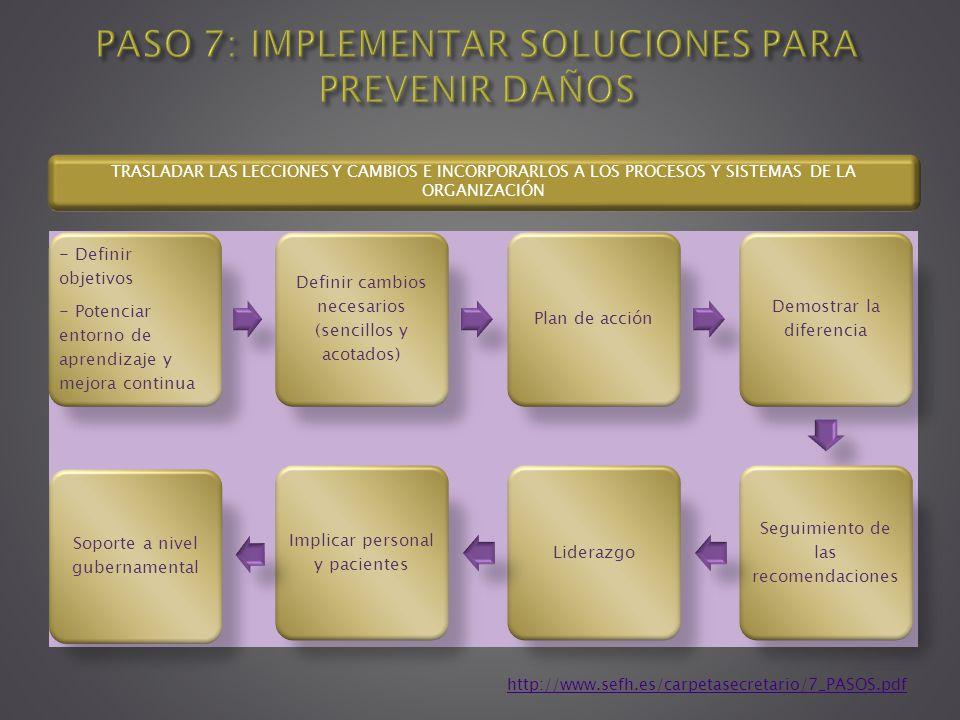 - Definir objetivos - Potenciar entorno de aprendizaje y mejora continua Definir cambios necesarios (sencillos y acotados) Plan de acción Demostrar la