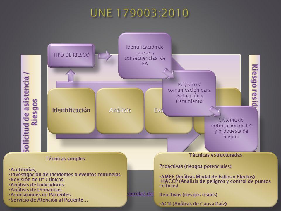 IdentificaciónAnálisisEvaluaciónTratamiento Sistema de notificación de EA y propuesta de mejora Registro y comunicación para evaluación y tratamiento