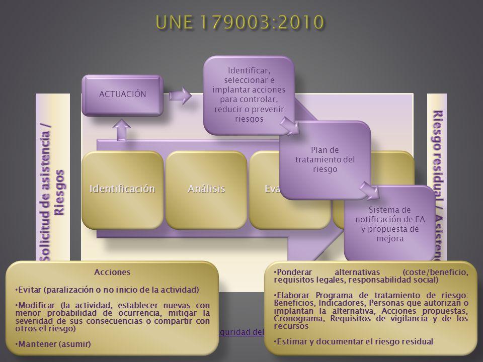 IdentificaciónAnálisisEvaluaciónTratamiento Sistema de notificación de EA y propuesta de mejora Plan de tratamiento del riesgo Identificar, selecciona