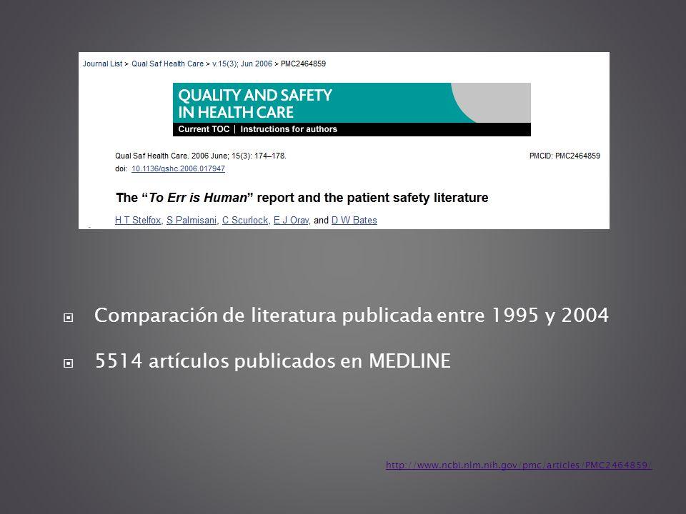 http://www.ncbi.nlm.nih.gov/pmc/articles/PMC2464859/ Comparación de literatura publicada entre 1995 y 2004 5514 artículos publicados en MEDLINE