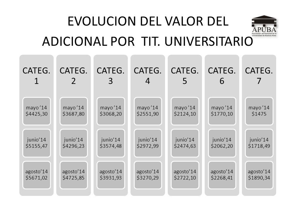 EVOLUCION DEL VALOR DEL ADICIONAL POR TIT. UNIVERSITARIO CATEG. 1 mayo 14 $4425,30 junio14 $5155,47 agosto14 $5671,02 CATEG. 2 mayo 14 $3687,80 junio1