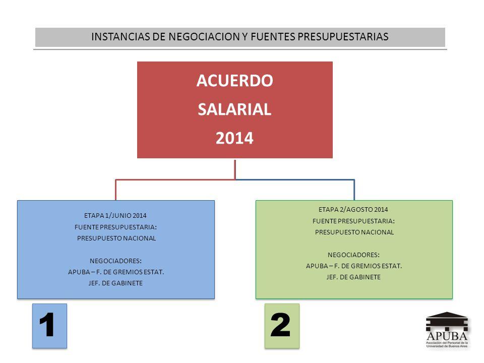 ACUERDO SALARIAL 2014 ETAPA 1/JUNIO 2014 FUENTE PRESUPUESTARIA: PRESUPUESTO NACIONAL NEGOCIADORES: APUBA – F. DE GREMIOS ESTAT. JEF. DE GABINETE ETAPA