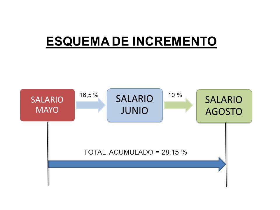 ESQUEMA DE INCREMENTO SALARIO MAYO SALARIO JUNIO SALARIO AGOSTO 16,5 %10 % TOTAL ACUMULADO = 28,15 %