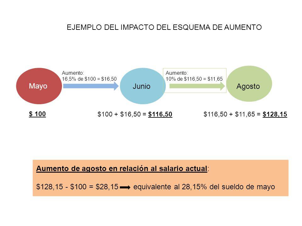 EJEMPLO DEL IMPACTO DEL ESQUEMA DE AUMENTO Mayo Aumento: 16,5% de $100 = $16,50 $100 + $16,50 = $116,50 $ 100 JunioAgosto Aumento: 10% de $116,50 = $1