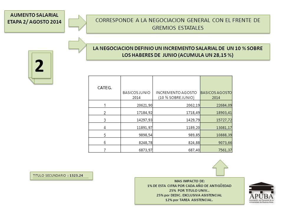 AUMENTO SALARIAL ETAPA 2/ AGOSTO 2014 AUMENTO SALARIAL ETAPA 2/ AGOSTO 2014 MAS IMPACTO DE: 1% DE ESTA CIFRA POR CADA AÑO DE ANTIGÜEDAD 25% POR TITULO
