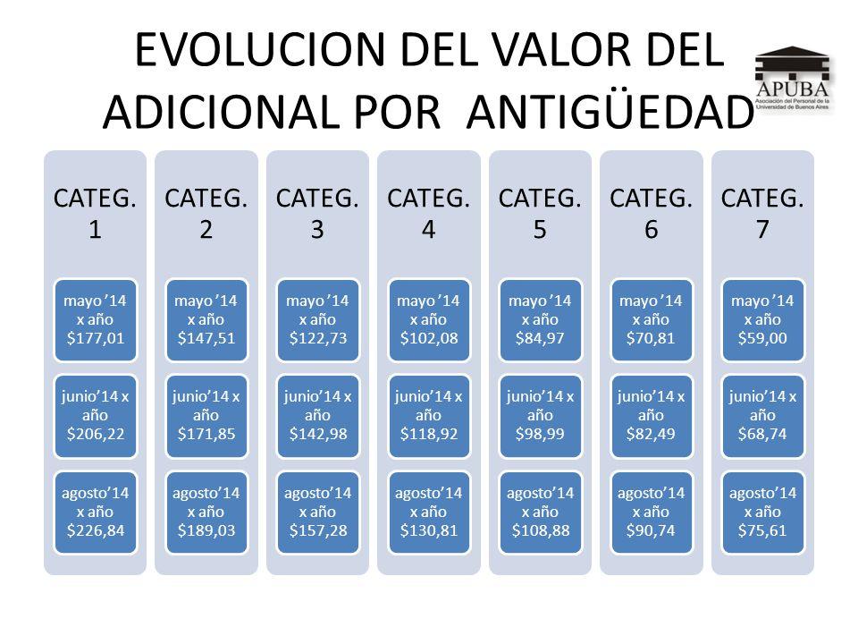 EVOLUCION DEL VALOR DEL ADICIONAL POR ANTIGÜEDAD CATEG. 1 mayo 14 x año $177,01 junio14 x año $206,22 agosto14 x año $226,84 CATEG. 2 mayo 14 x año $1