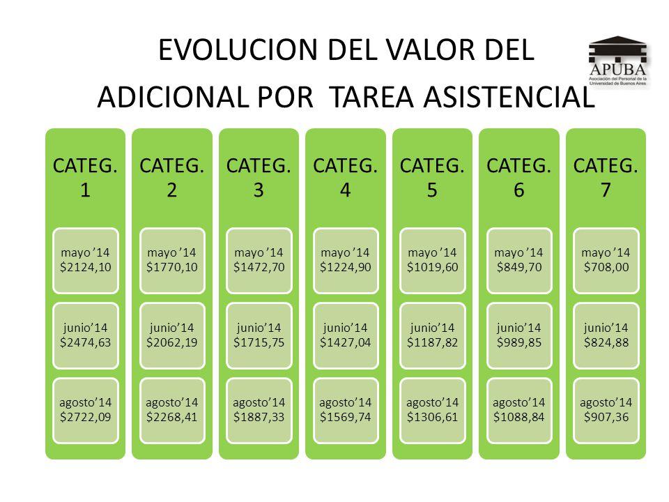 EVOLUCION DEL VALOR DEL ADICIONAL POR TAREA ASISTENCIAL CATEG. 1 mayo 14 $2124,10 junio14 $2474,63 agosto14 $2722,09 CATEG. 2 mayo 14 $1770,10 junio14