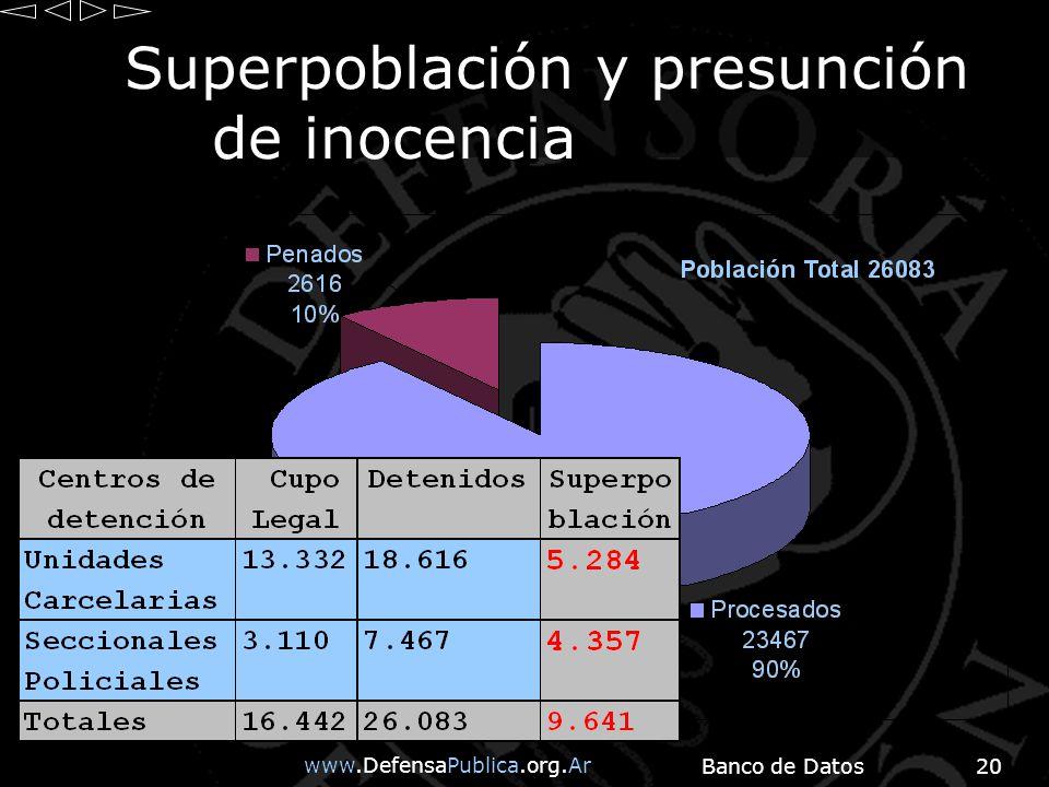 www.DefensaPublica.org.Ar Banco de Datos20 Superpoblación y presunción de inocencia