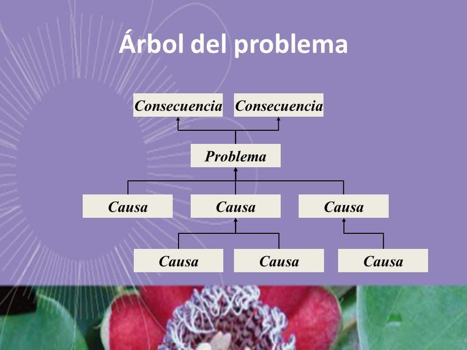 Árbol del problema Problema Causa Consecuencia