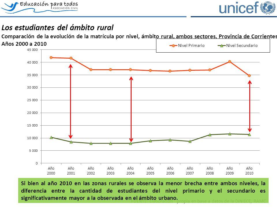 Los estudiantes del ámbito rural Comparación de la evolución de la matrícula por nivel, ámbito rural, ambos sectores, Provincia de Corrientes.