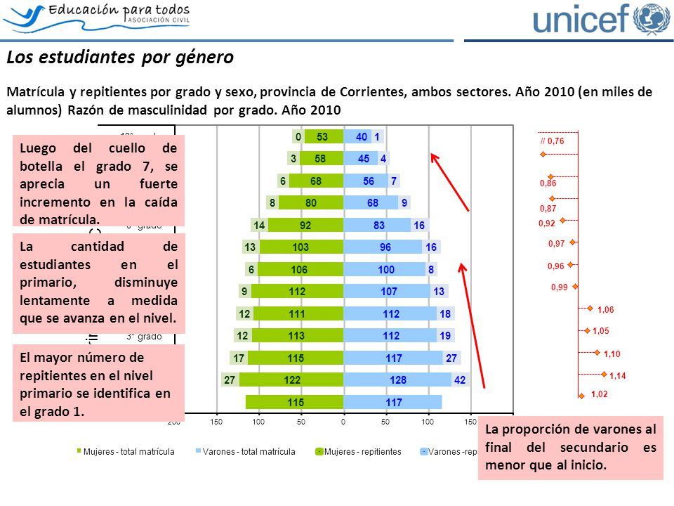 Los estudiantes por género Matrícula y repitientes por grado y sexo, provincia de Corrientes, ambos sectores.