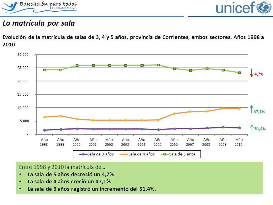 La matrícula por sala Evolución de la matrícula de salas de 3, 4 y 5 años, provincia de Corrientes, ambos sectores.