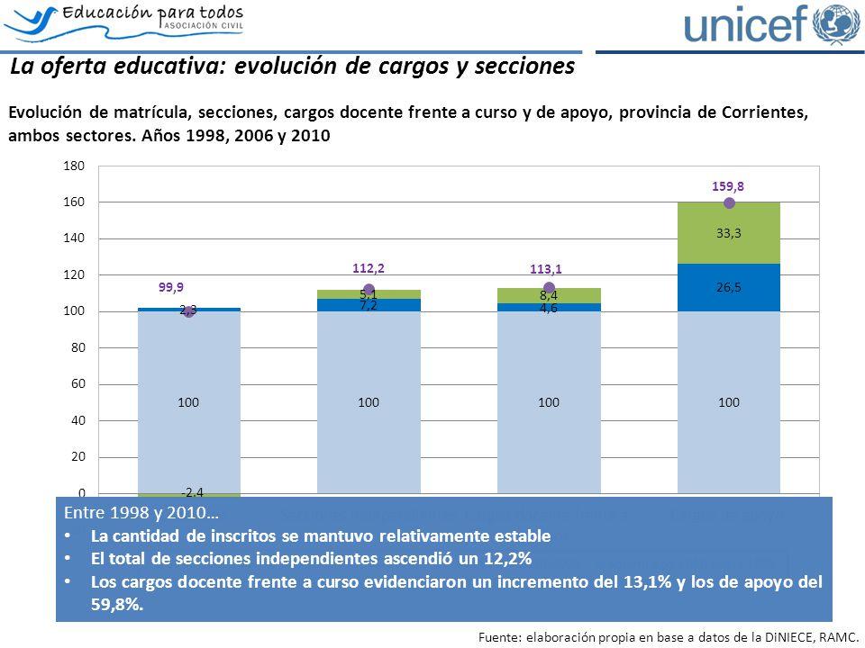 La oferta educativa: evolución de cargos y secciones Evolución de matrícula, secciones, cargos docente frente a curso y de apoyo, provincia de Corrientes, ambos sectores.