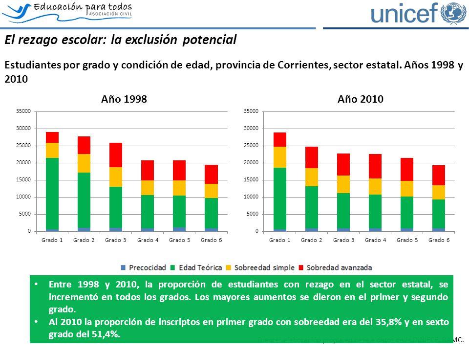 El rezago escolar: la exclusión potencial Estudiantes por grado y condición de edad, provincia de Corrientes, sector estatal.