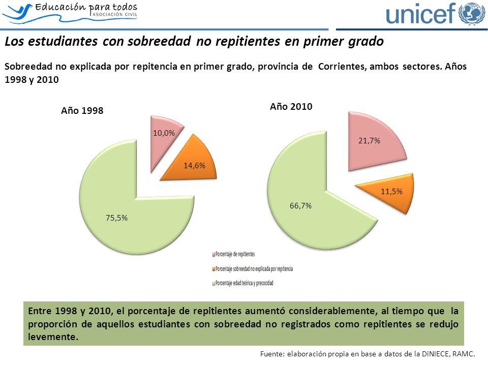 Los estudiantes con sobreedad no repitientes en primer grado Sobreedad no explicada por repitencia en primer grado, provincia de Corrientes, ambos sectores.
