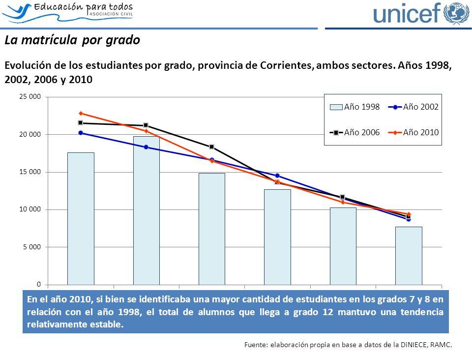 La matrícula por grado Evolución de los estudiantes por grado, provincia de Corrientes, ambos sectores.