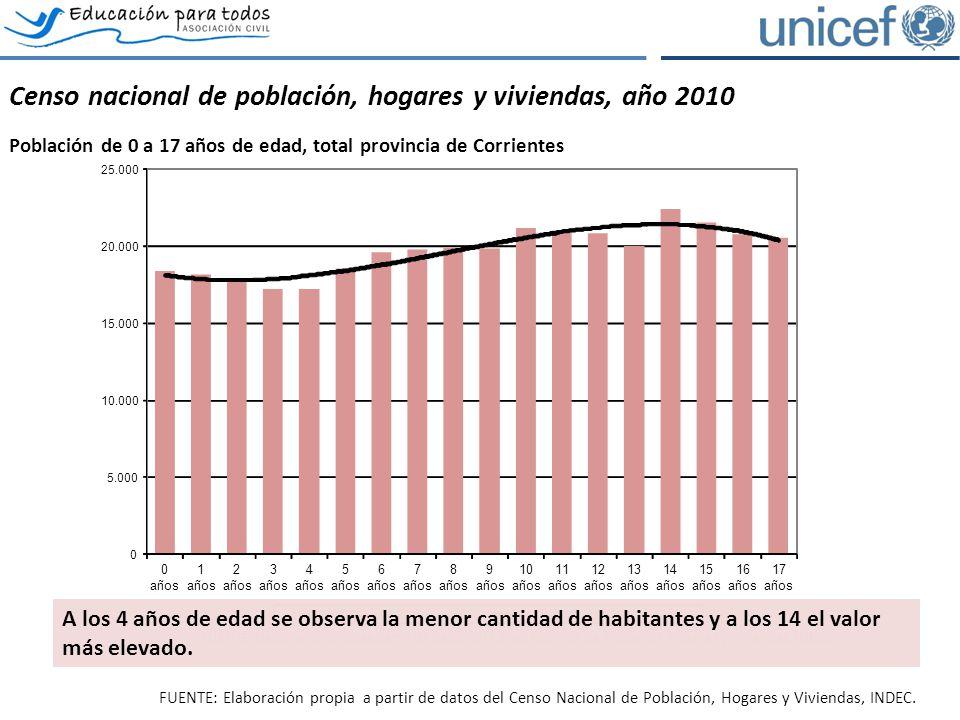 El acceso y permanencia en el sistema educativo Evolución de la asistencia escolar por tramos de edad, provincia de Corrientes.