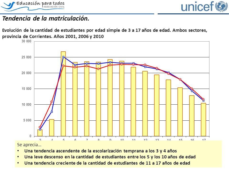 Los estudiantes promovidos, no promovidos y abandonantes intraanuales Estudiantes promovidos (*), no promovidos y abandonantes por grado, provincia de Corrientes, ambos sectores.