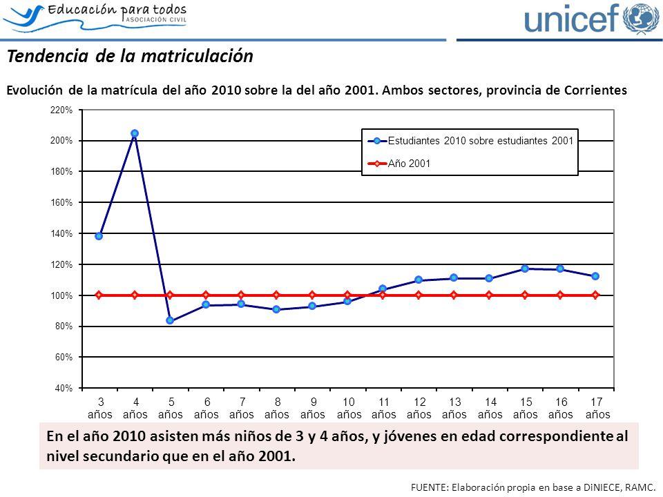 Los estudiantes repitientes Evolución del porcentaje de estudiantes repitientes por grado, provincia de Corrientes, ambos sectores.
