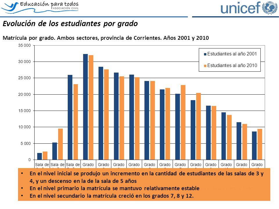 Las dimensiones de la exclusión educativa Las 5 dimensiones de la exclusión, provincia de Corrientes, ambos sectores.