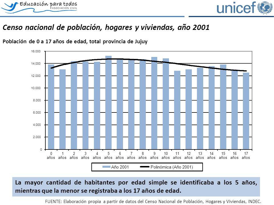 La oferta educativa: evolución de cargos y secciones Evolución de matrícula, secciones, cargos docente frente a curso y de apoyo, total provincia de Jujuy, ambos sectores.