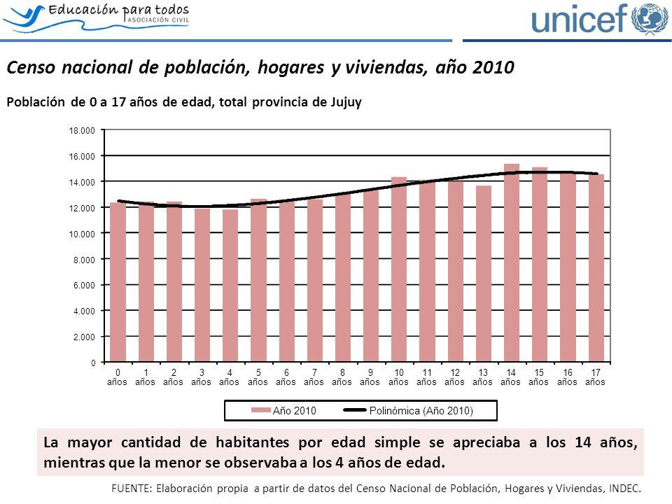 El acceso y permanencia en el sistema educativo Evolución de la asistencia escolar por tramos de edad, total provincia de Jujuy.