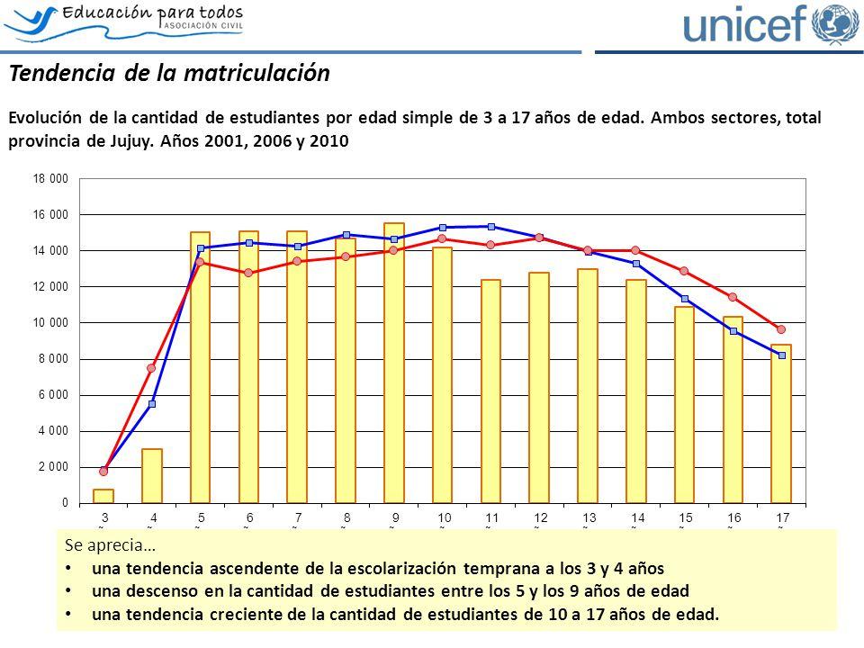 Los estudiantes del ámbito rural Comparación de la evolución de la matrícula por nivel, ámbito rural, ambos sectores, total provincia de Jujuy.
