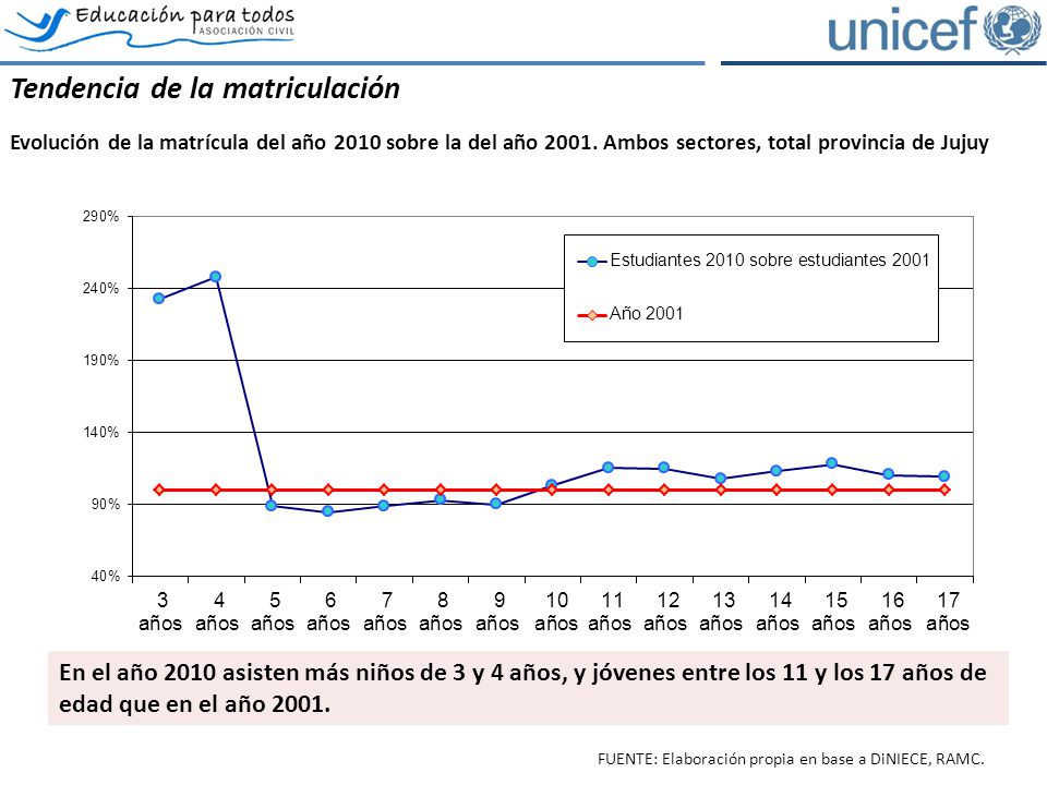 Los estudiantes repitientes Evolución del porcentaje de estudiantes repitientes por grado, total provincia de Jujuy, ambos sectores.