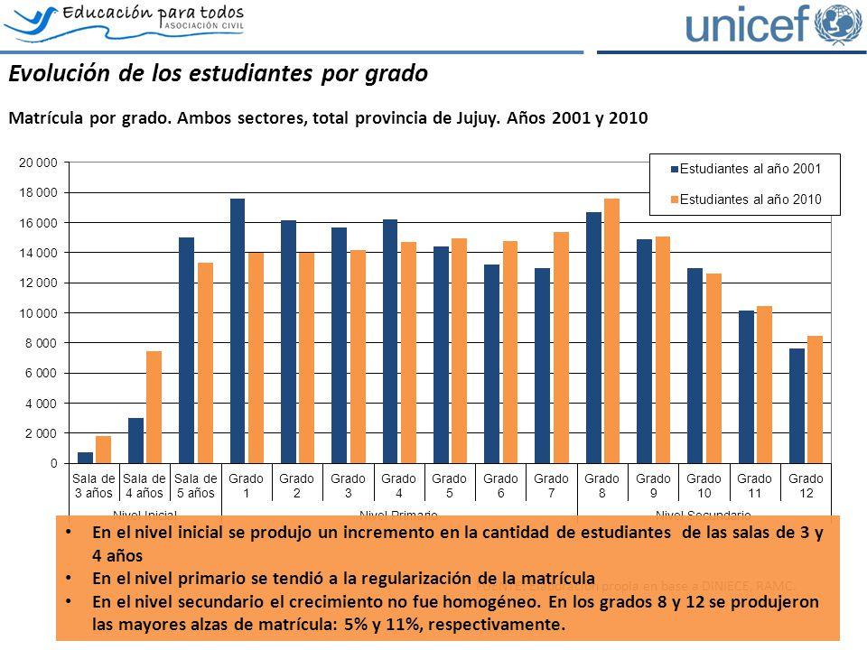 El rezago escolar: la exclusión potencial Estudiantes por grado y condición de edad, total provincia de Jujuy, sector estatal.