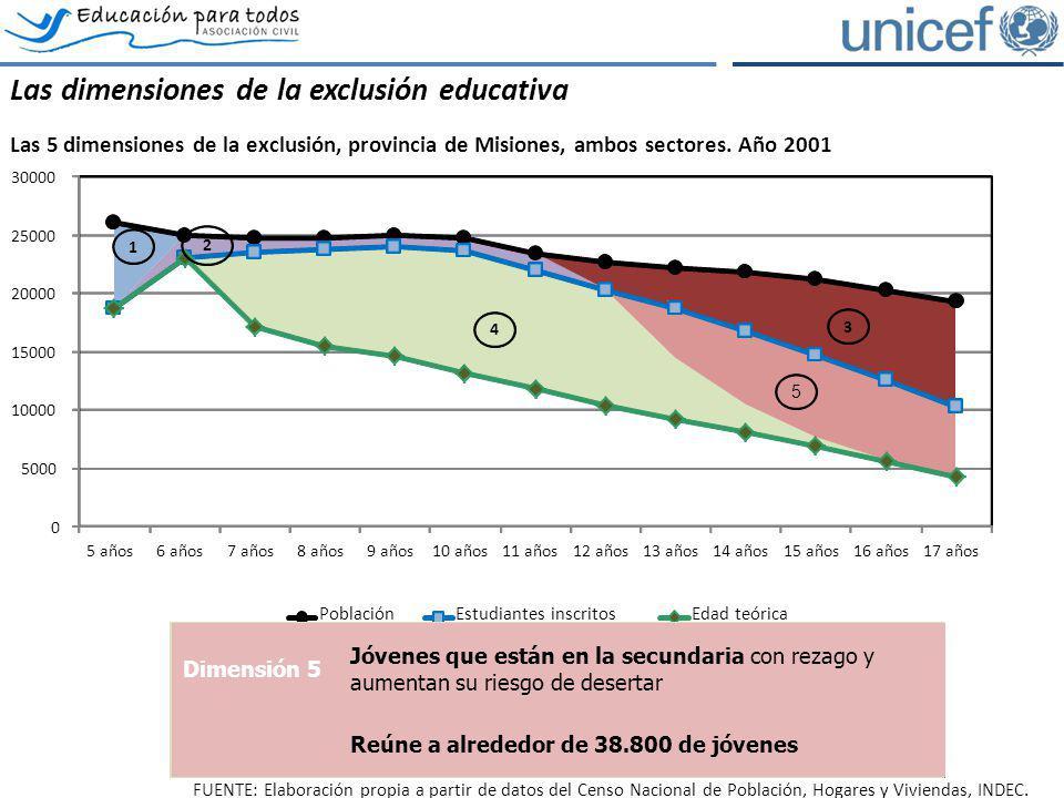 FUENTE: Elaboración propia a partir de datos del Censo Nacional de Población, Hogares y Viviendas, INDEC. Las dimensiones de la exclusión educativa La